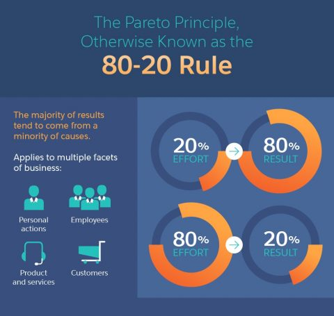 The Multiple Business Applications of the 80 20 Rule-01