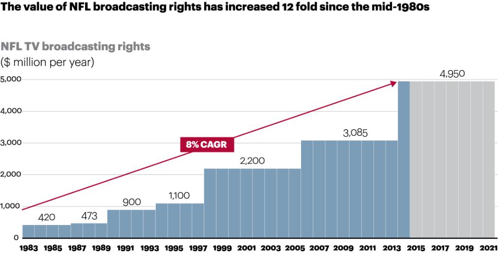 nfl broadcast rights statistics