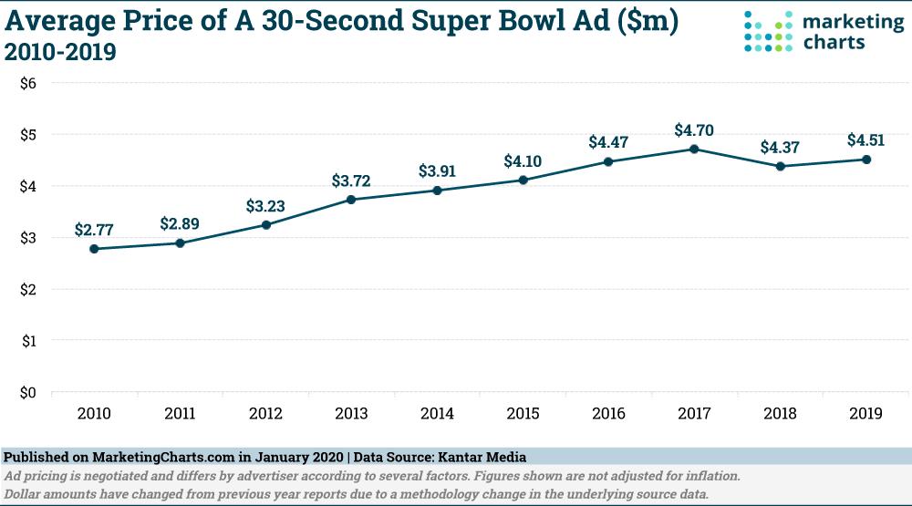 super bowl 30 second ads commercials cost statistics