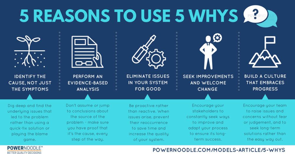 five whys lean startup