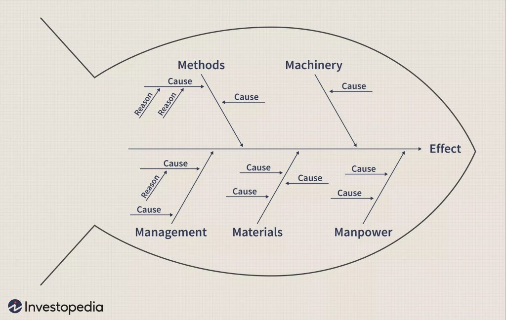 ishikawa diagram example