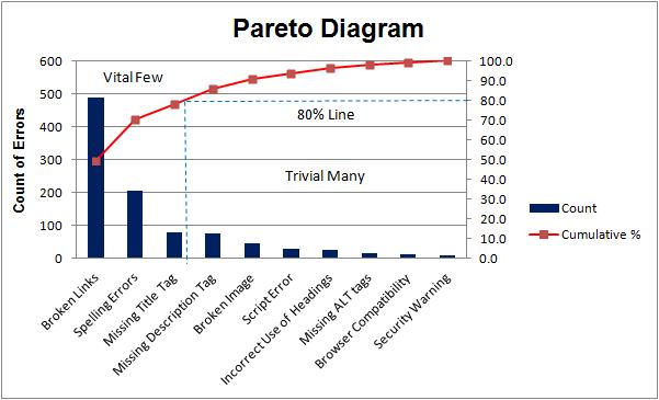 pareto diagram sample