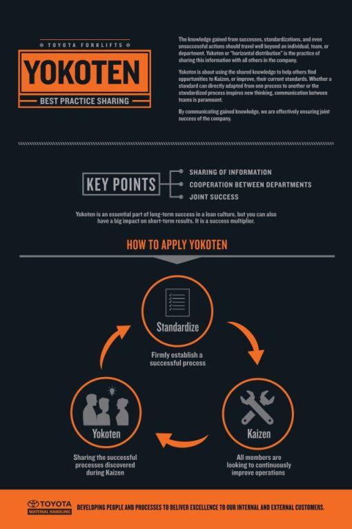 Kaizen best practices yokoten infographic