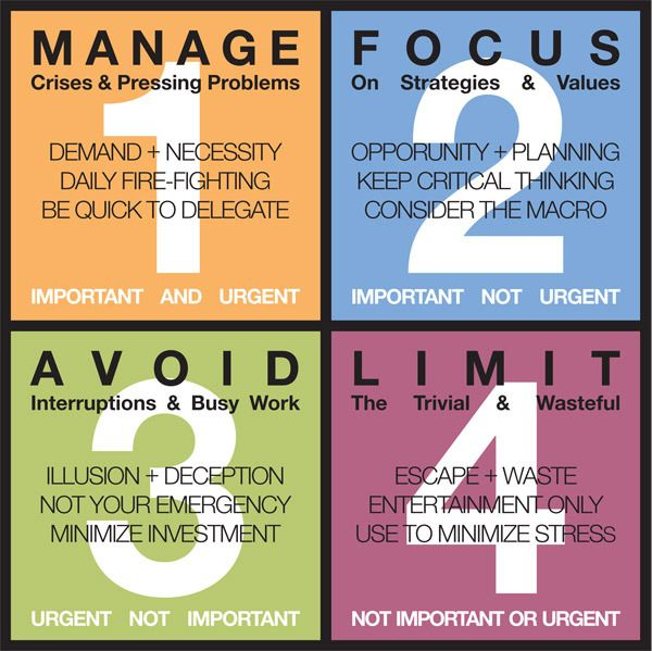 stephen covey time management priority quadrants